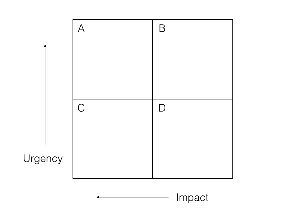Value Quadrants A Tool To Prioritize Tasks