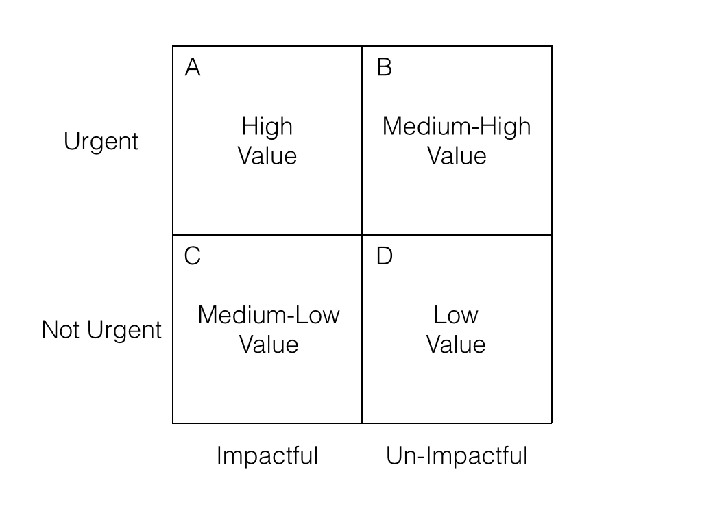 diagram of the four quadrants browning buckmark parts value a tool to prioritize tasks