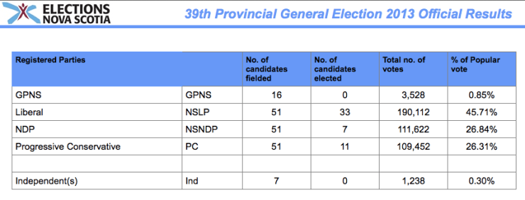 Election Results 2013