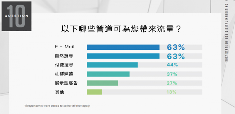email行銷數據報告