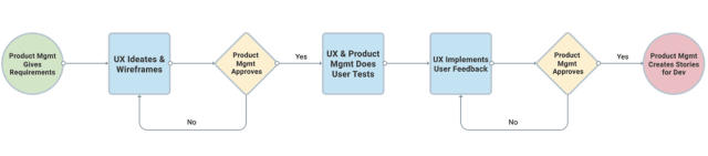 Design Process Diagram by Matthew T Rader