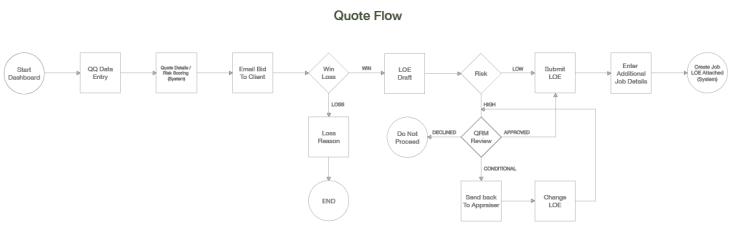 Flow Map by Matthew T Rader
