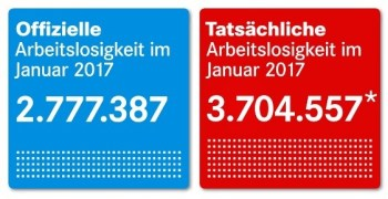Arbeitslosenzahlen Februar 2017