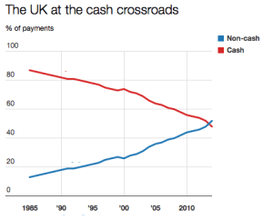 Cashless UK