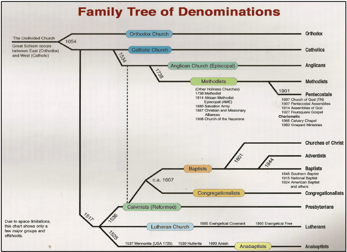 religion tree diagram new york city subway denominations matt brown