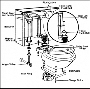 Line drawing diagram of the parts of a toilet