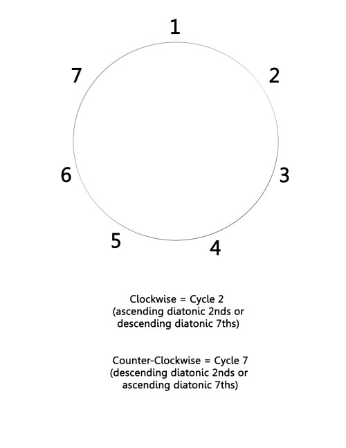 small resolution of cycle wheel 2 and 7