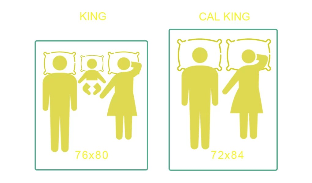 King vs California King – Complete Mattress Size Guide ...