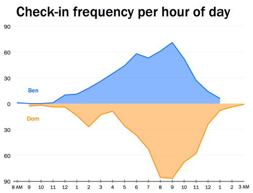 Hour checkin Graph