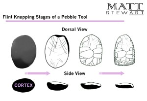 illustration of how pebble tools are constructed