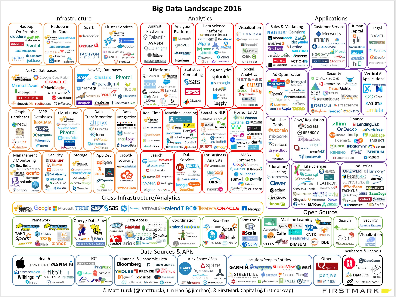 Ecosistema del Big Data en 2016