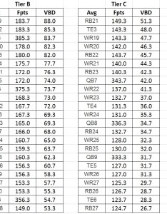 Vbd value table also the gut check no one trade advice article you need to read rh subscribersotballguys