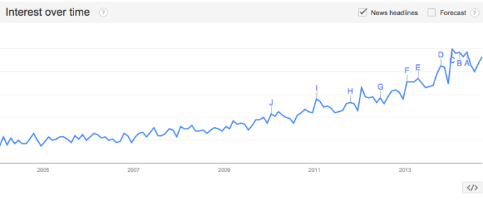 Google_Trends_-_Web_Search_interest__mindfulness_-_Worldwide__2004_-_present