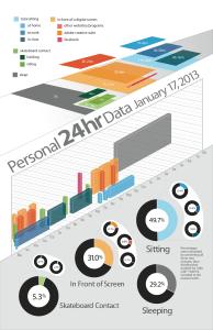 Personal Data Chart