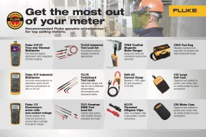 Fluke Meters Accessories Map, Counter Insert