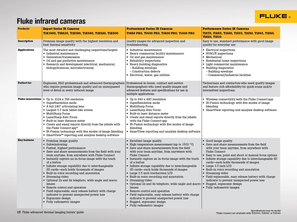Thermal Imaging Buyers' Guide 2019