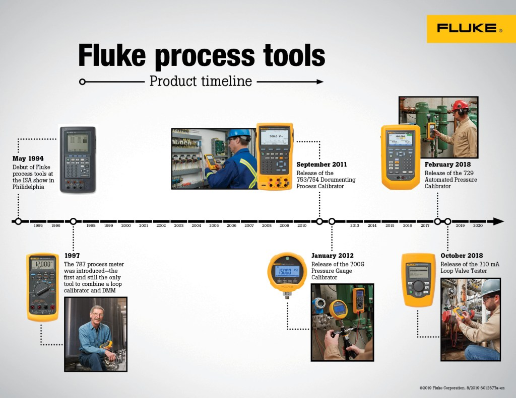 Fluke Process Tools Product Timeline