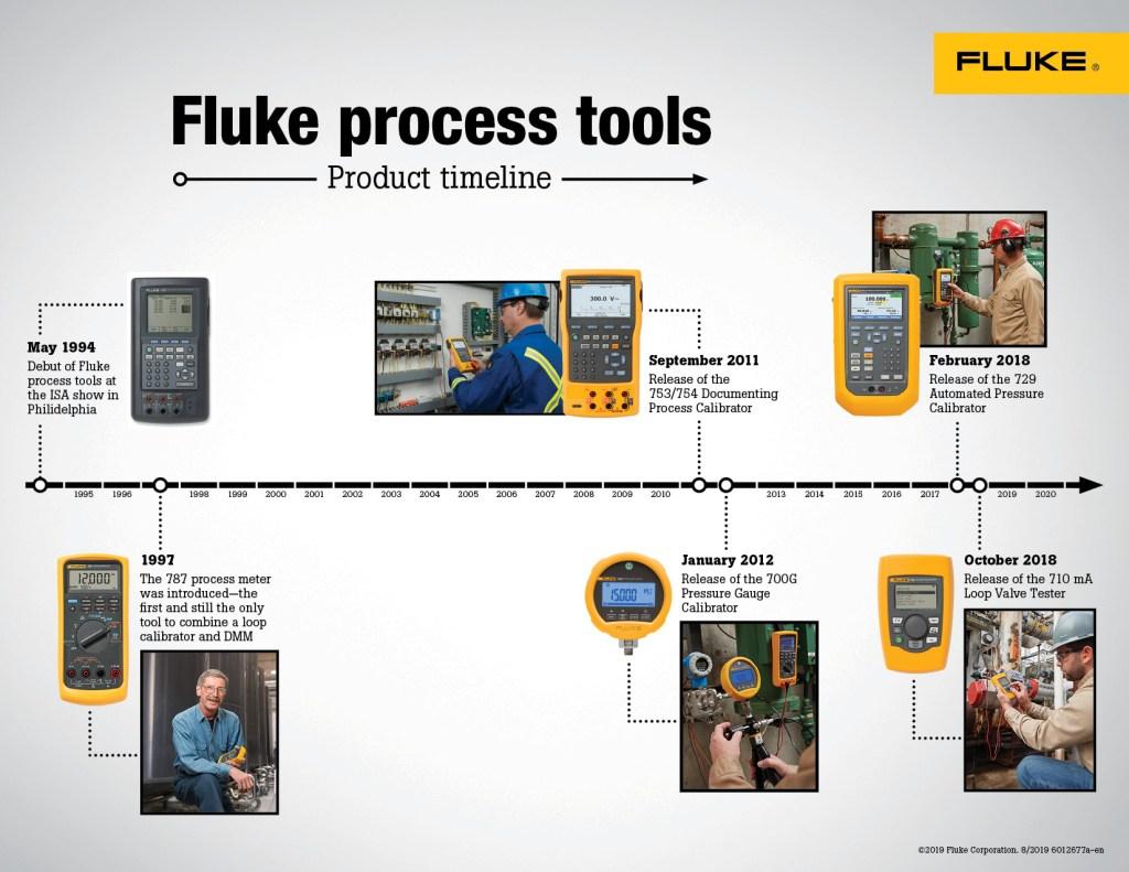 Fluke Process Tools Product Timeline