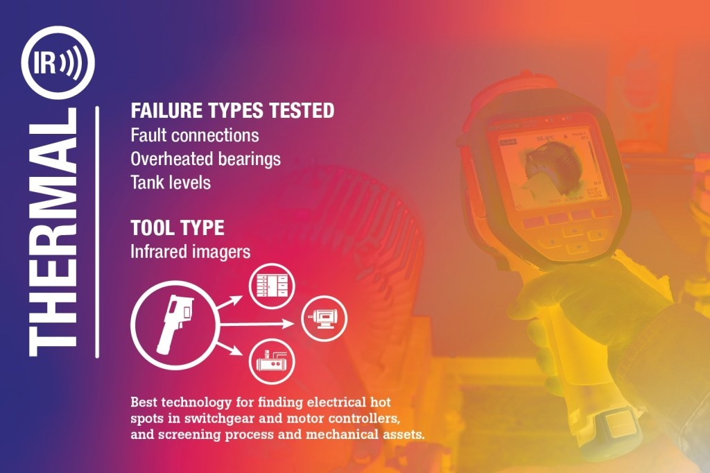 Electrical, Mechanical, Thermal Infographic