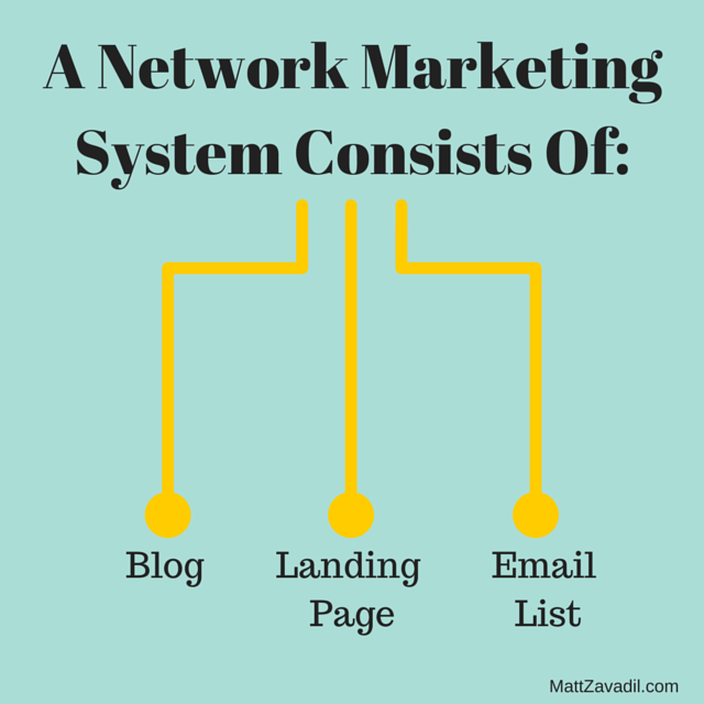 A Network Marketing System Consists Of Blog, Landing Page, Email List