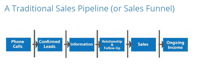 traditional_sales_funnel