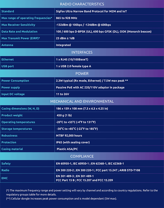 Sigfox-Gateway-Specifications