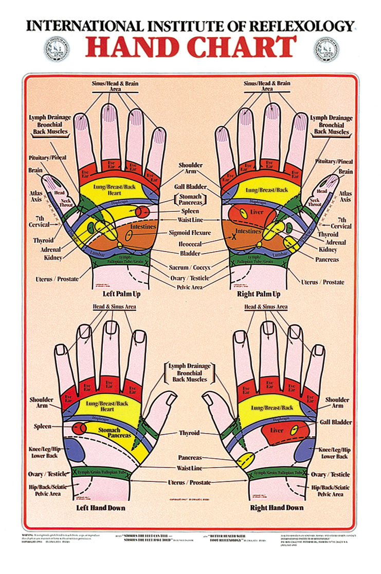 pressure points diagram massage 1998 jeep wrangler wiring radio know thyself, the hand and arm | east of maui mobile