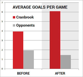 Average goals per game