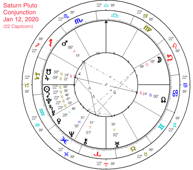 The Saturn – Pluto Conjunction - Maurice Fernandez