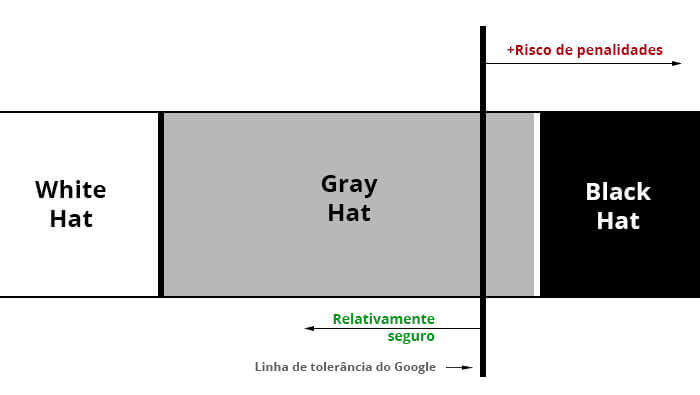 robõs do google diagrama seo