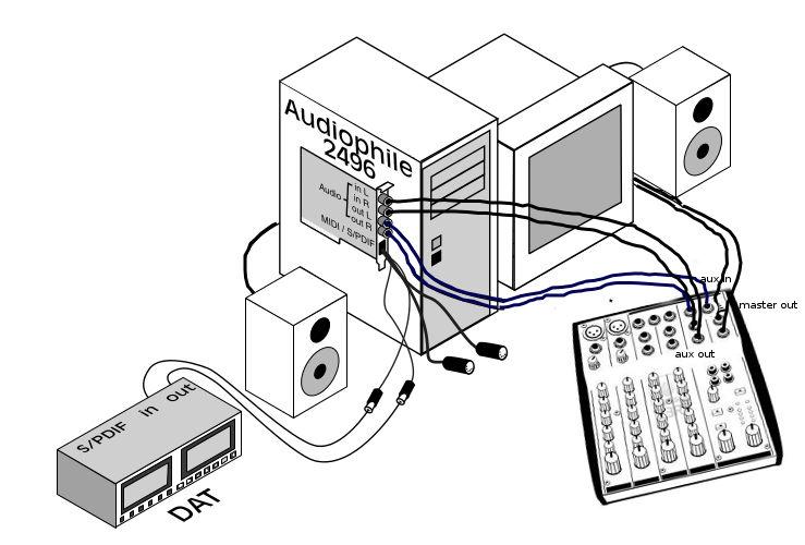 M-.Audio Audiophile 2496 Collegamenti