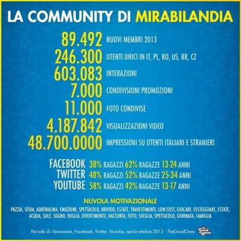 Mirabilandia social media marketing