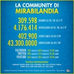 Social media marketing: il bilancio di Mirabilandia nel 2014