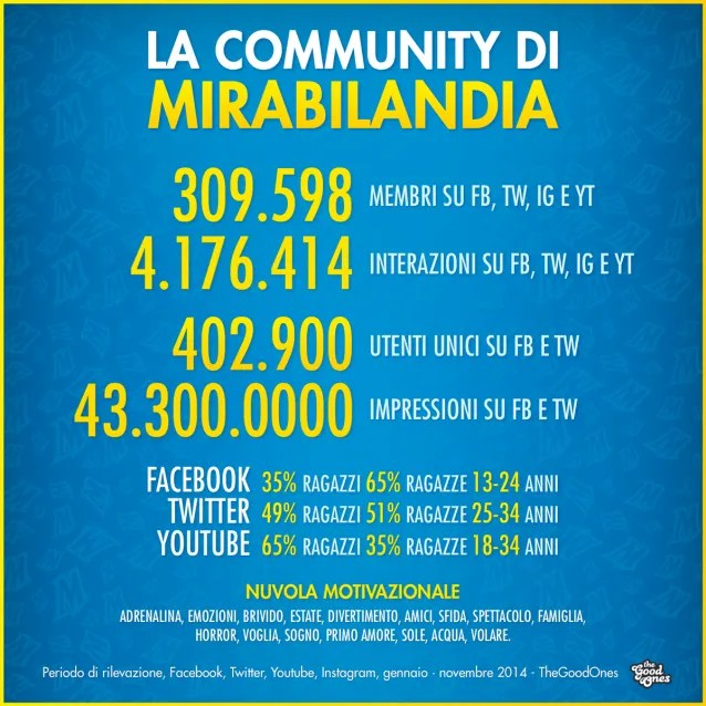 Mirabilandia-TheGoodOnes-social-media-marketing-2014