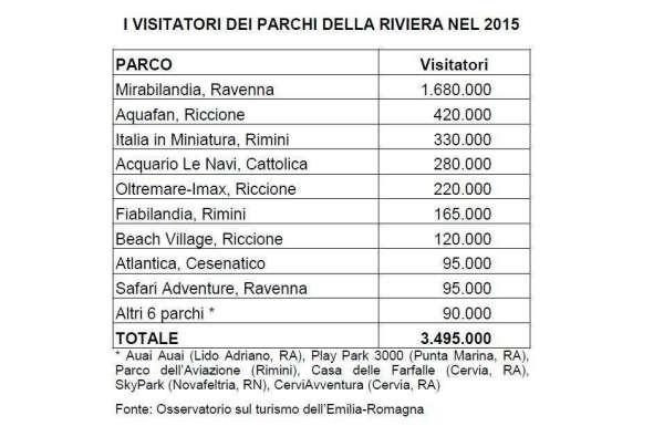 parchi divertimento Riviera 2015 dati