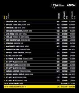 dati parchi divertimento 2016 ASIA 5