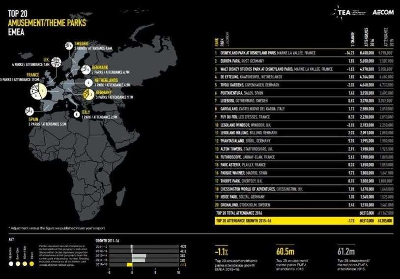 dati parchi divertimento europa 2016 4
