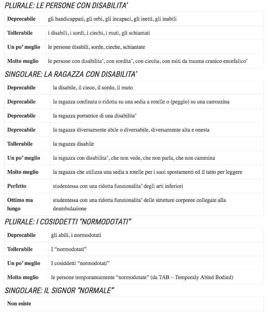disabilità terminologia corretta Jacopo Melio