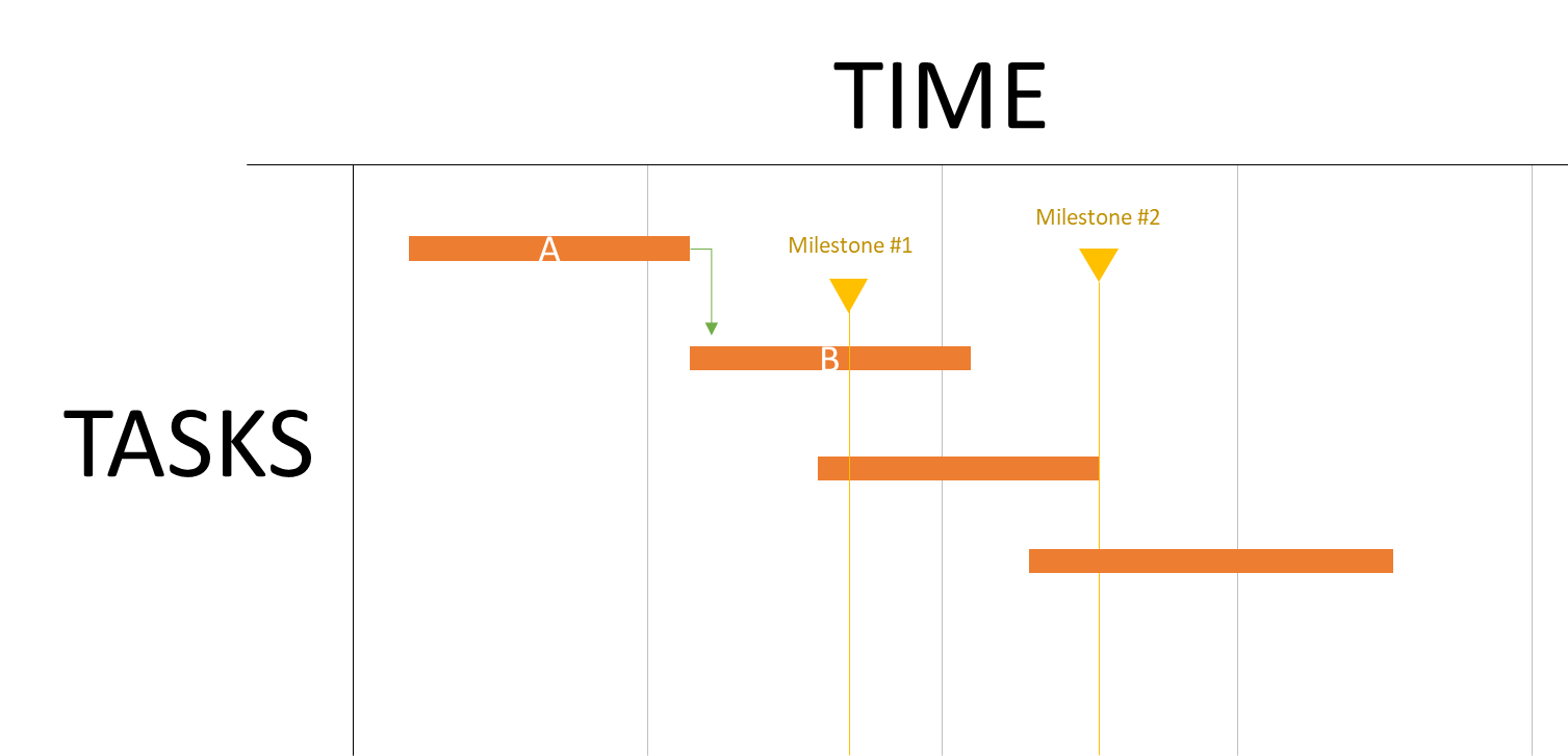 How to create a Gantt Chart in PowerPoint (2019)