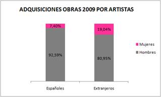 Adquisición obras 2009 por Artistas
