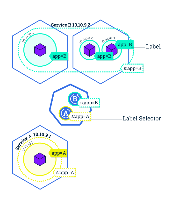 k8s_labels