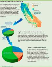Where California's Water Comes From, from the Delta Plan