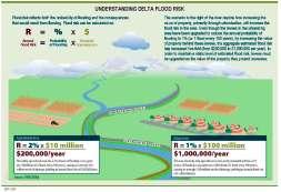 Understanding Flood Risk, from the Delta Plan