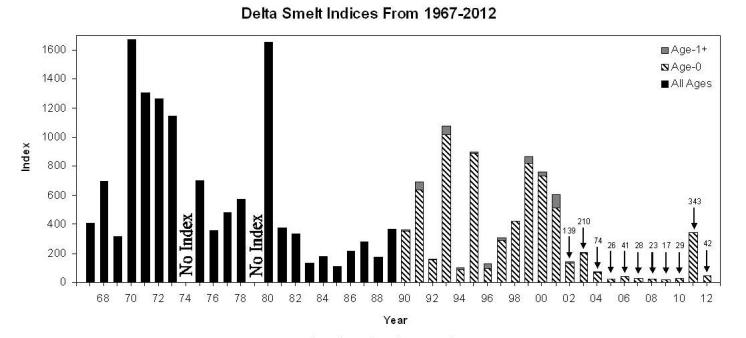Delta Smelt Indices, 1967-2012, Fall Midwater Trawl