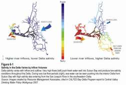 Salinity in the Delta varies by inflow volumes