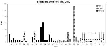 Splittail Indices, 1967-2012, Fall Midwater Trawl