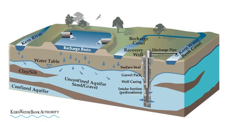 Mavens Minutes Water Storage Part 2 How Groundwater Banking Is Done A Look At Three Successful Operations on Label The Diagram Of Water Cycle