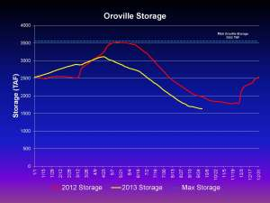 Leahigh Oroville Storage