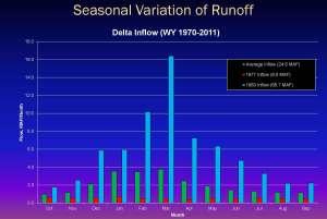 Leahigh Seasonal Runoff Variation