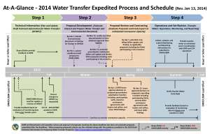 At_a_Glance_Process_Schedule_011314